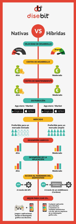 infografía - Aplicaciones nativas vs. Aplicaciones híbridas